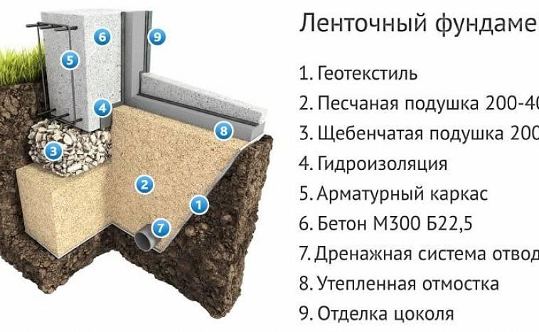 подушка под фундамент на пучинистых грунтах
