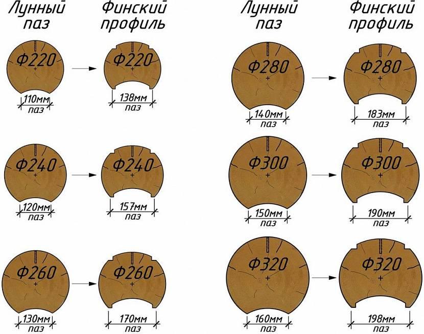 Лунный и финский паз. Размеры