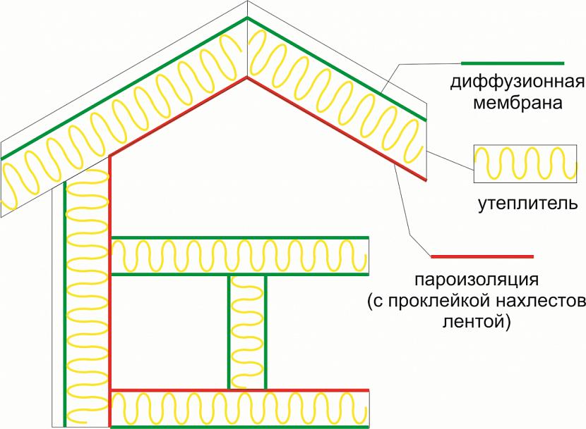 пароизоляция для крыши