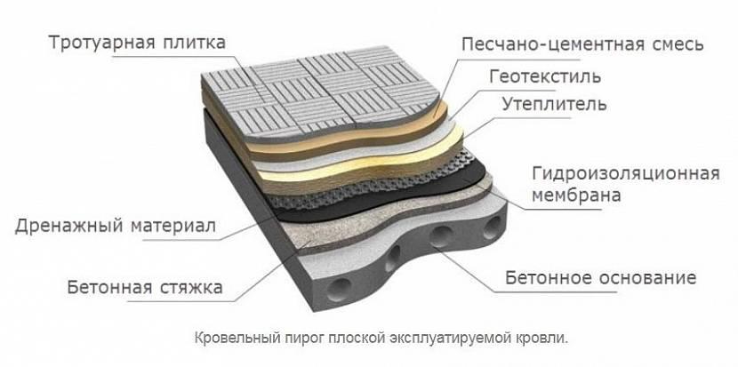 эксплуатируемая кровля пирог в разрезе с размерами