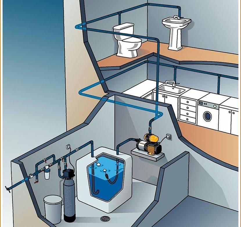 схема разводки воды в частном доме от колодца