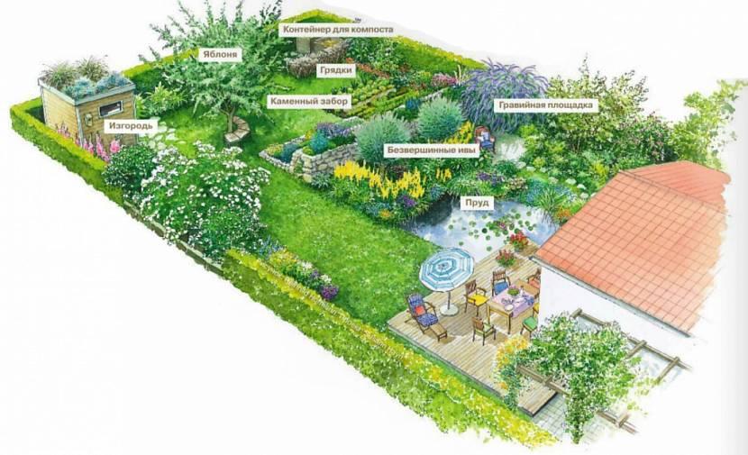 примеры планировки сада
