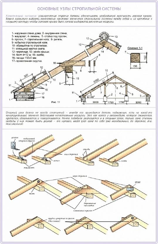 стропильная система вальмовой крыши схема