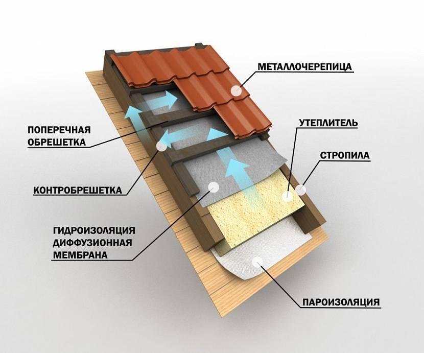 пароизоляция для крыши технониколь