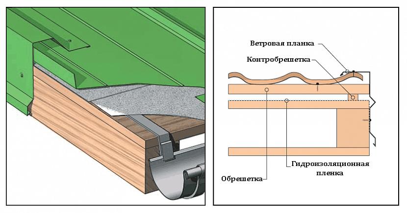 схема крепления саморезами профнастила на крыше