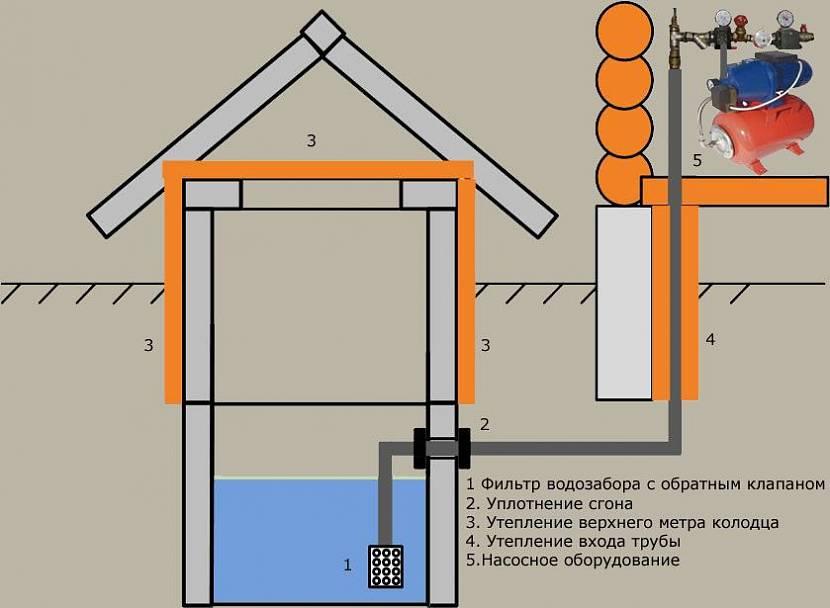 схема водоснабжения частного дома из колодца с погружным насосом