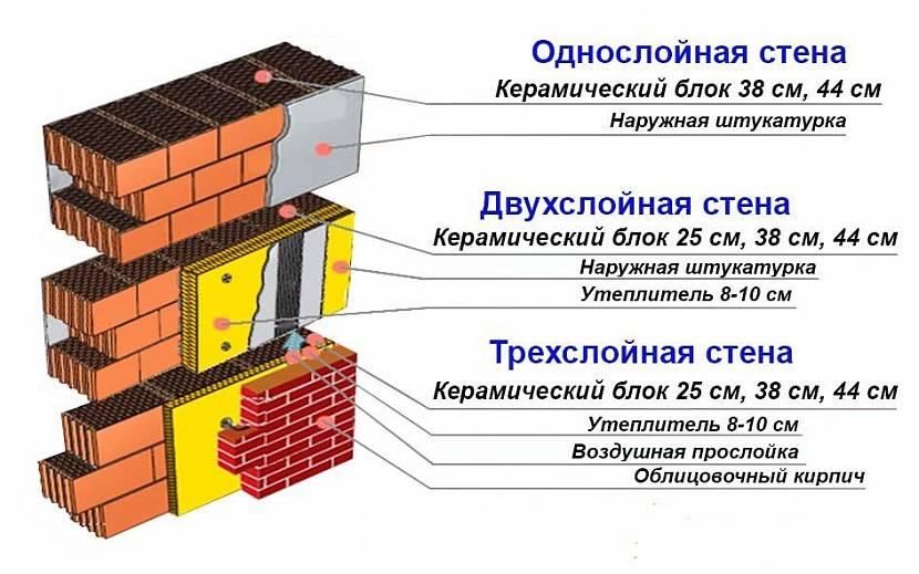 керамические блоки размеры