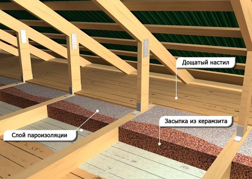 толщина утеплителя пола в деревянном доме
