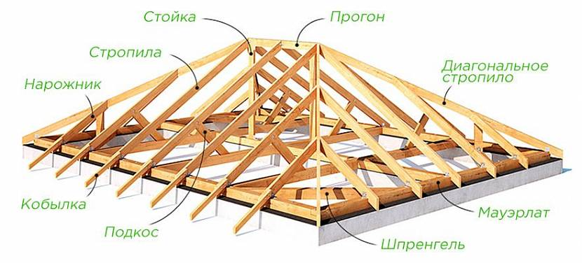 конструкция крыши частного дома
