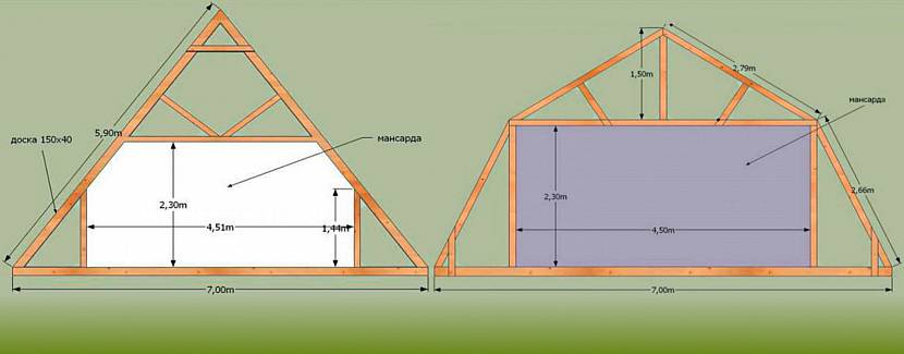 Размеры мансарды зависят от строения крыши
