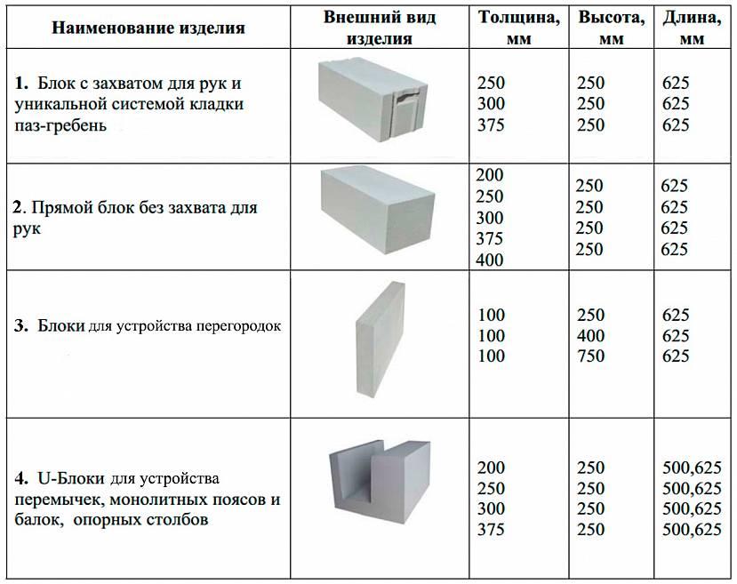 Размеры газосиликатных блоков