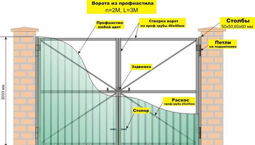 Принципиальная схема распашных ворот