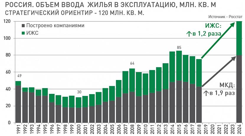 График объёма ввода жилья в эксплуатацию
