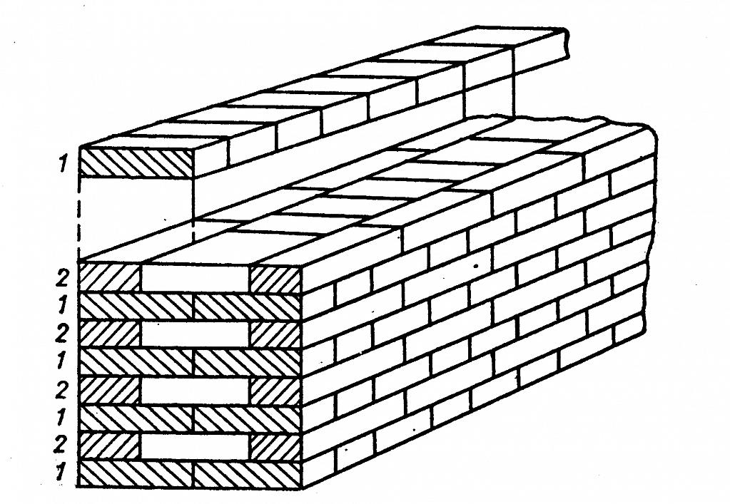 Тычковый (1) и ложковый (2) и ряд кирпичной кладки