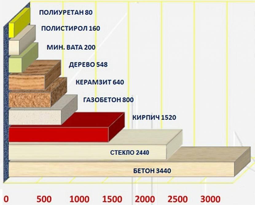 Сравнение материалов по толщине относительно теплопроводности