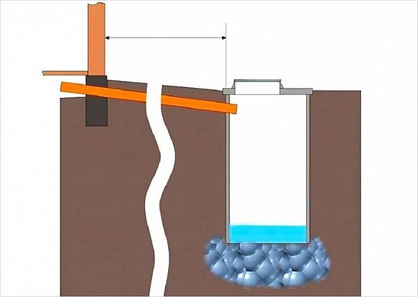 Схема устройства простой сливной ямы