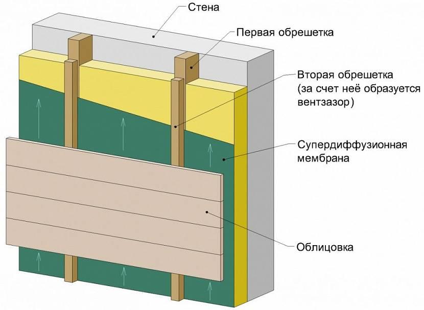 отделка фасада дома из пеноблоков