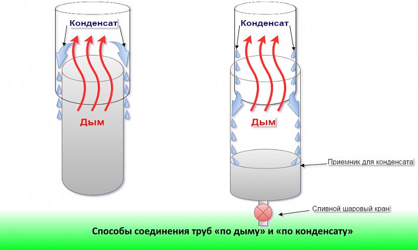 Способы соединения труб «по дыму» и «по конденсату»
