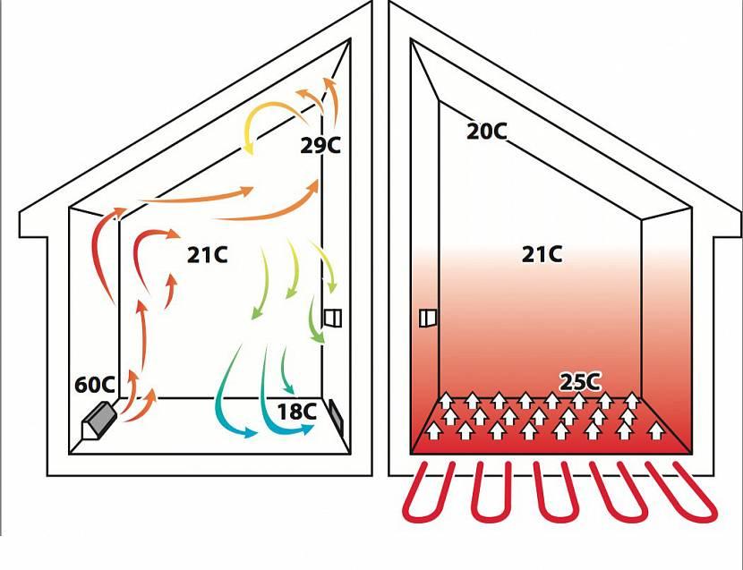 Эффективность обогрева помещения у разных систем отопления