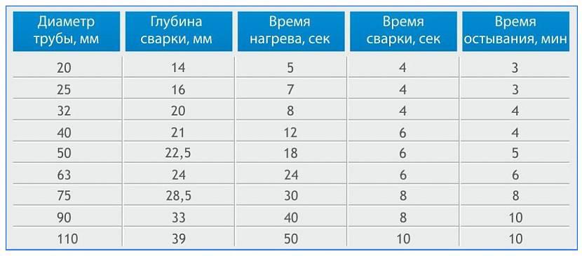 Таблица значений выдержки сварки