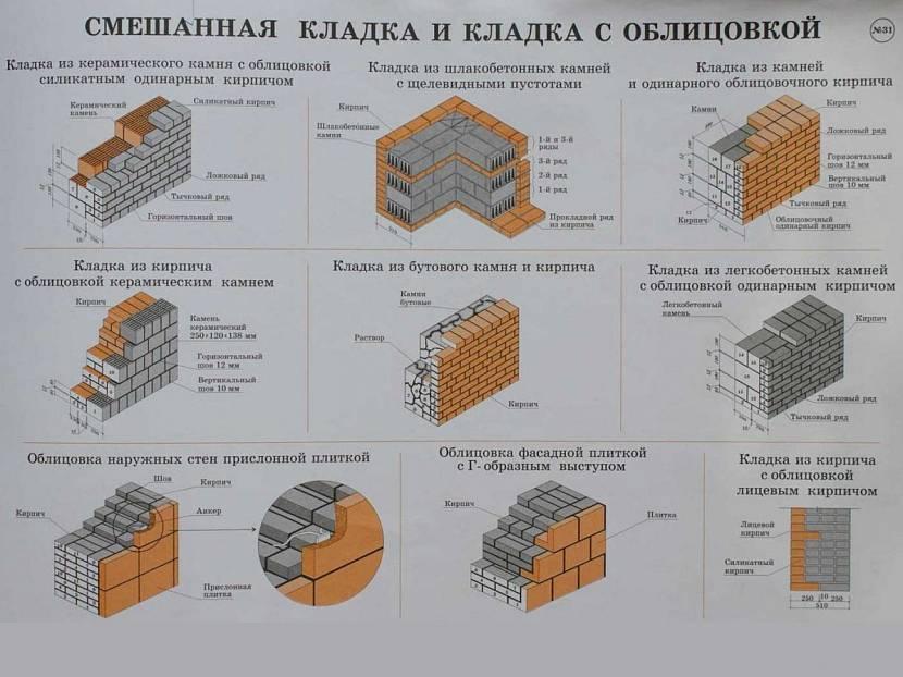 Подробности раскладки блоков