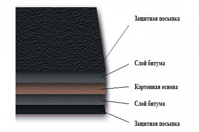 Состав материала