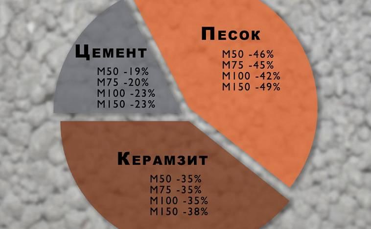 стяжка из керамзита пропорции