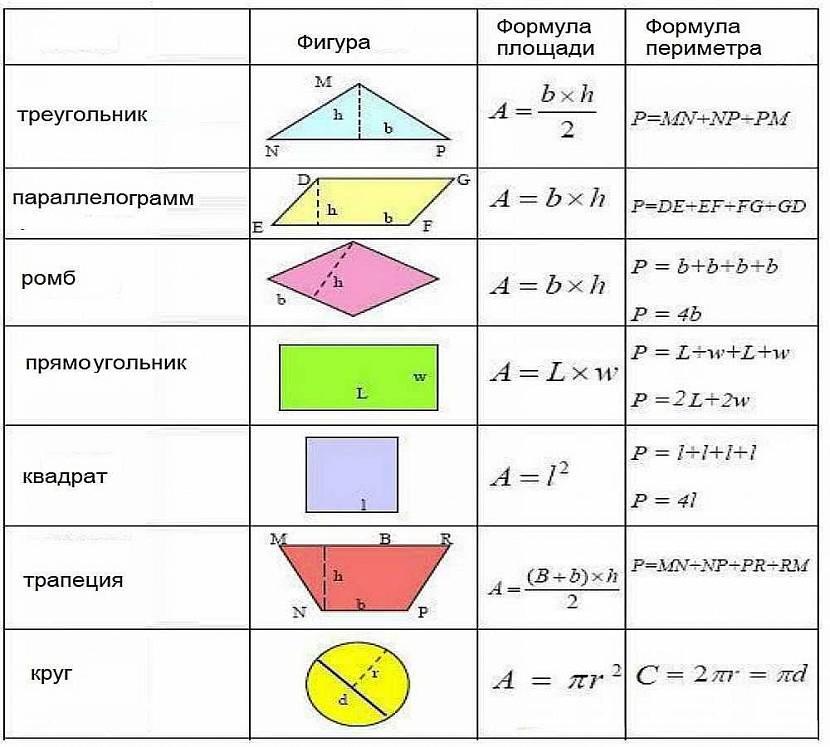 Вычисление площади простейших геометрических фигур