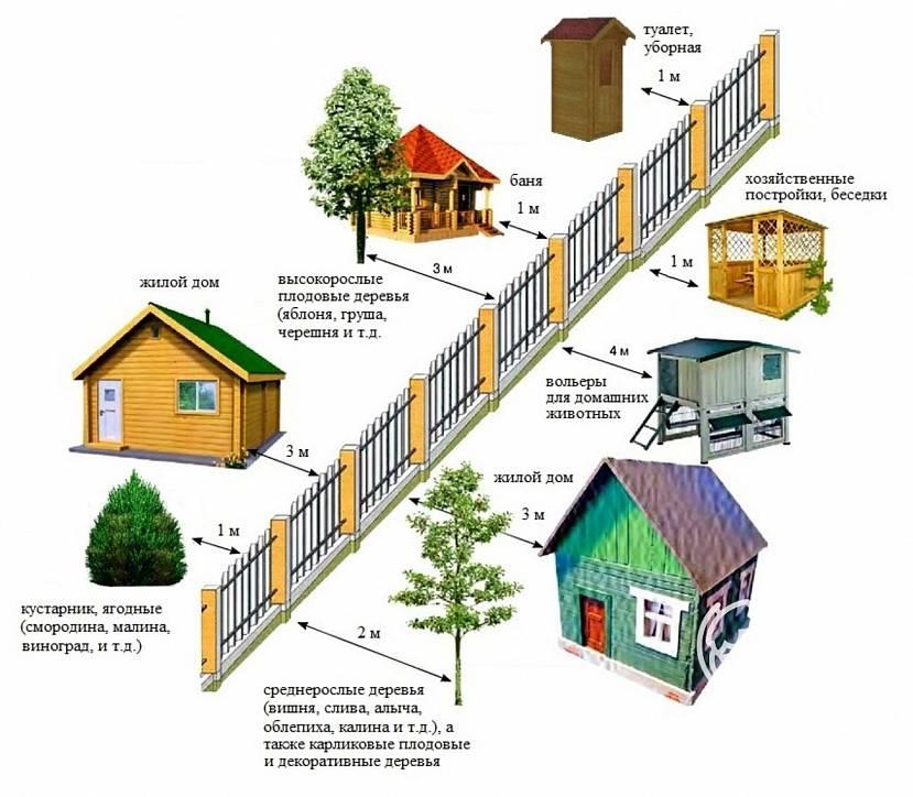 Расстояния между граничащими участками земли под застройку жилыми домами