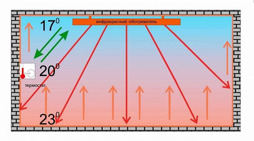 Принцип работы ИК-сауны