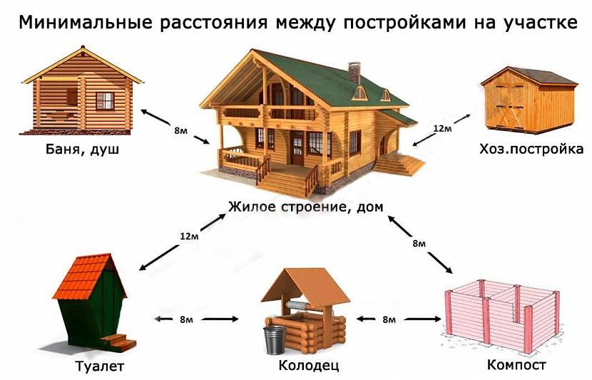 Не забываем о расстояниях между постройками