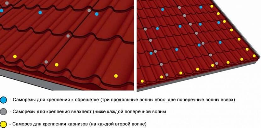Точки крепления кровельных листов