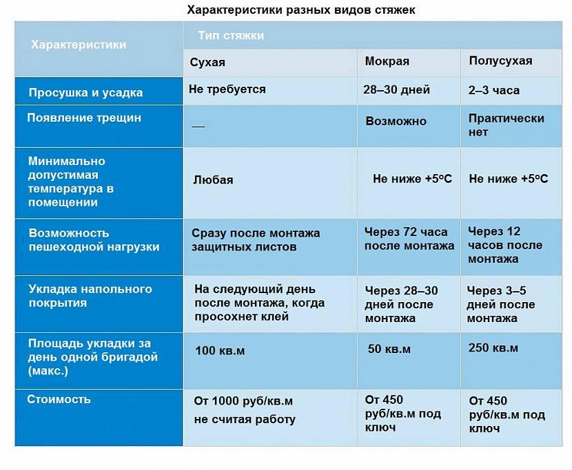 Характеристики разных видов стяжек