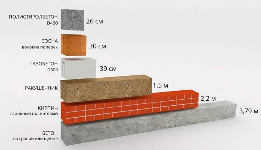 Сравнение теплопроводности газобетона