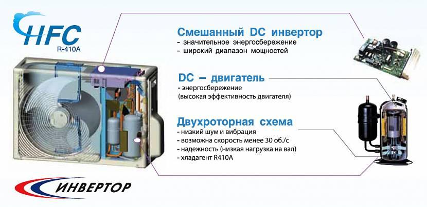 Инвертор во внешнем блоке сплит-системы