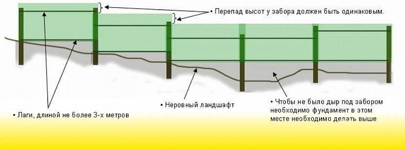 Схема устройства ограждения на рельефном участке
