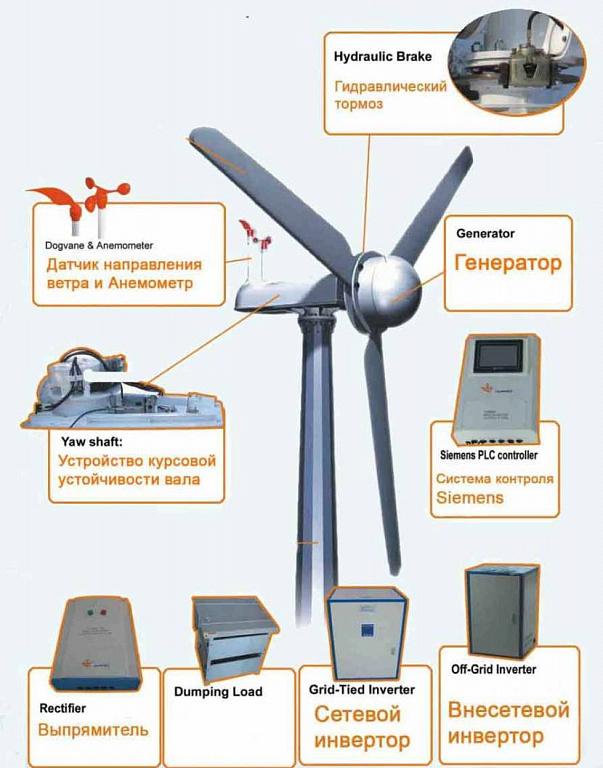 Состав ветрового генератора