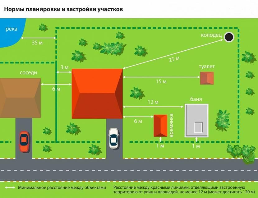 Расстояние между объектами на участке