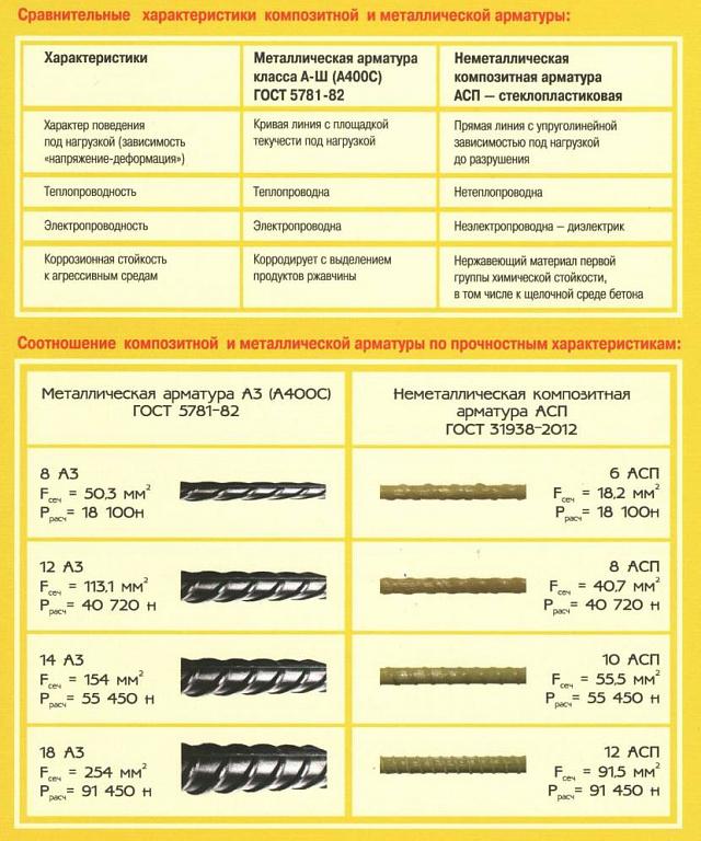 Сравнение металло- и стеклоарматуры