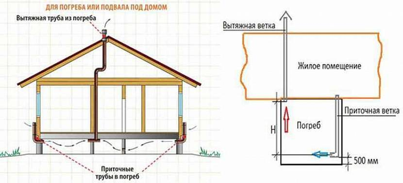 система вентиляции в частном доме схема