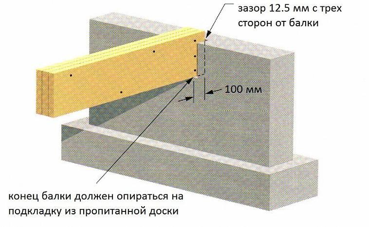 Результат пошуку зображень за запитом Виды и размеры деревянных балок