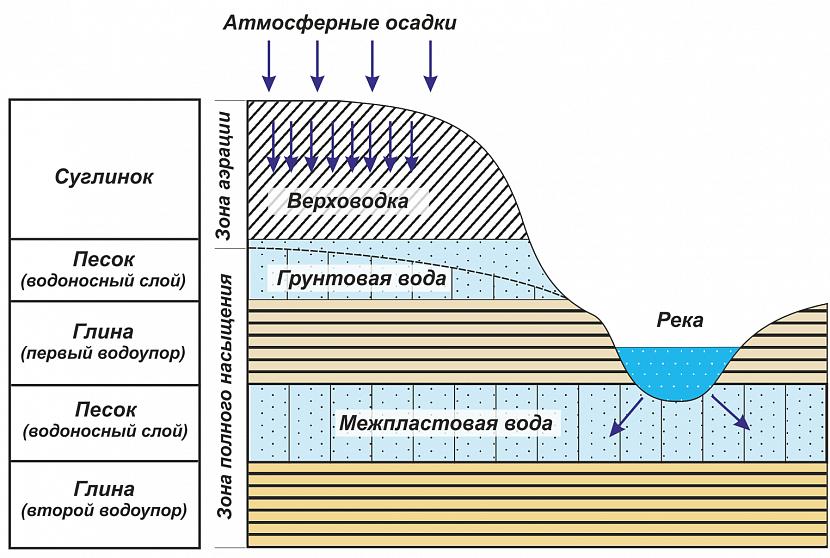 Виды подземных вод – схема