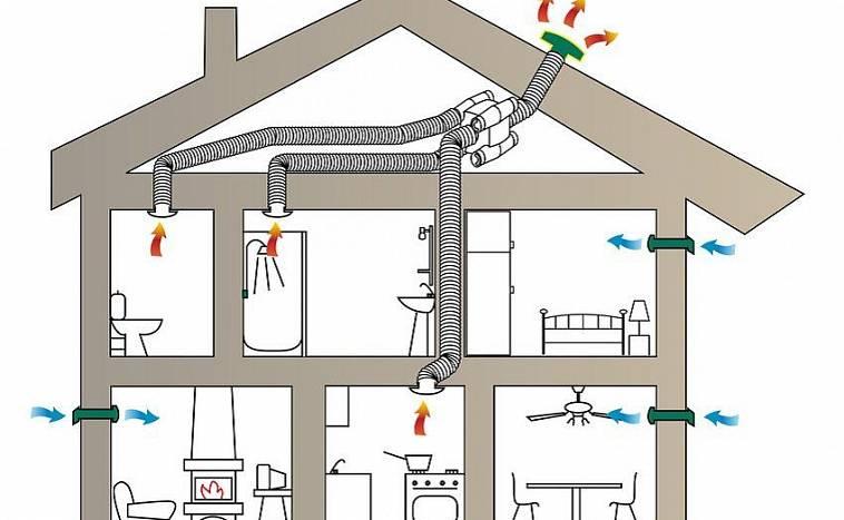 Что нужно для качественной вентиляции