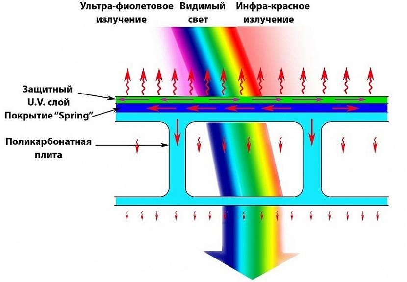 Схема поведения полотна к лучам