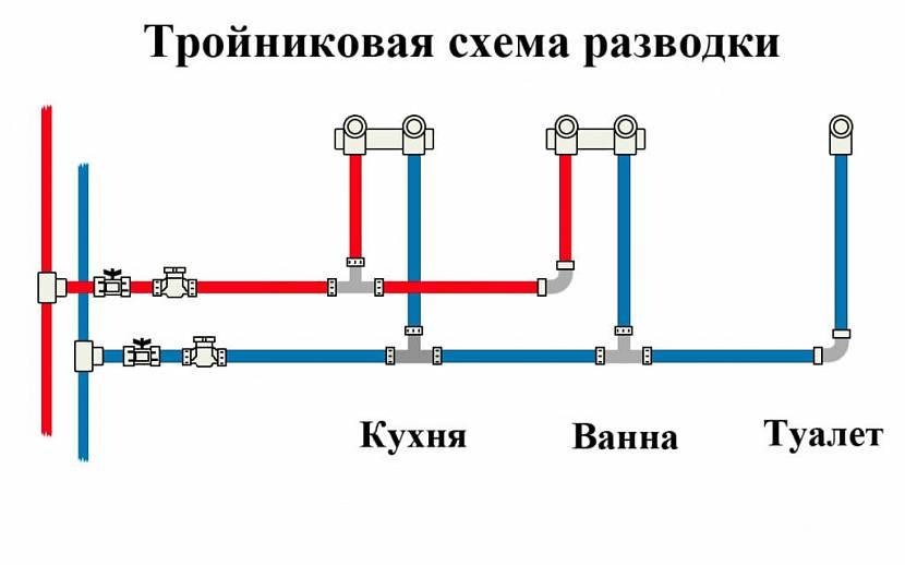 Последовательная схема для дома