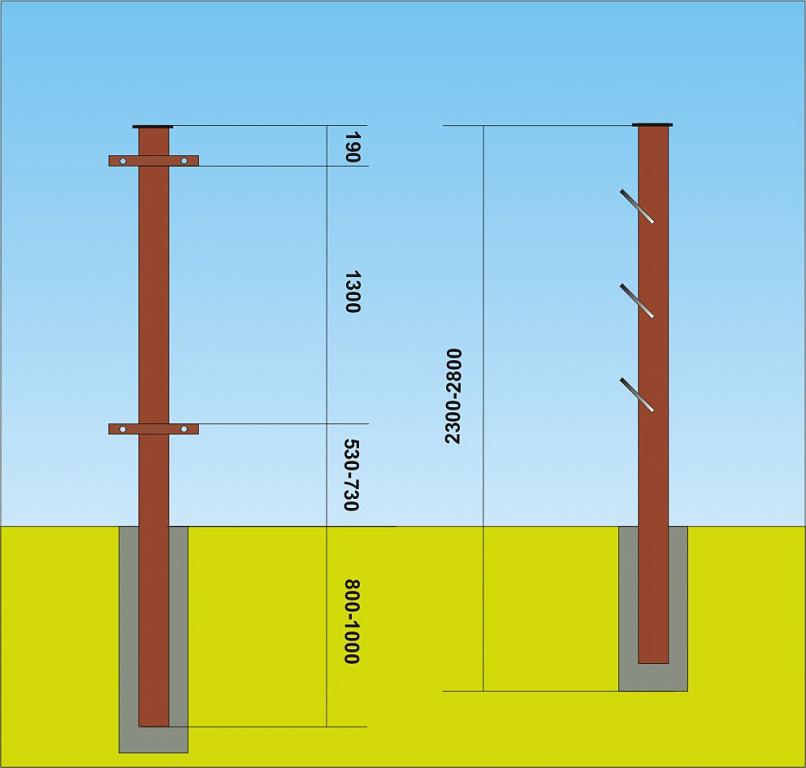 Глубина ямы под столб