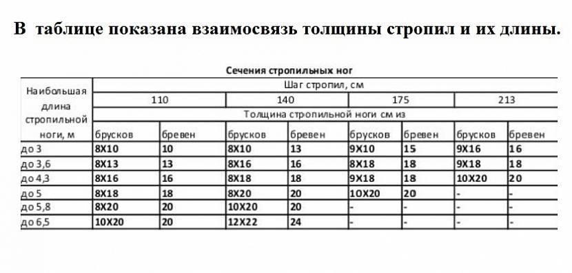 Таблица длины и толщины стропильных ног