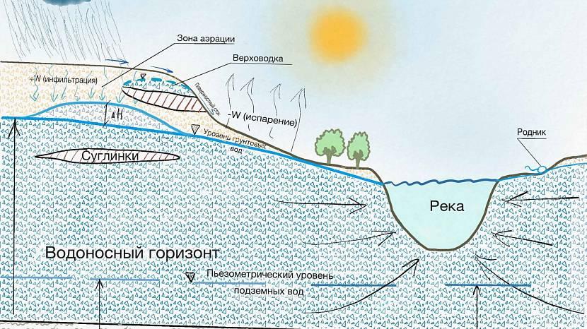 Схема расположения подземных вод