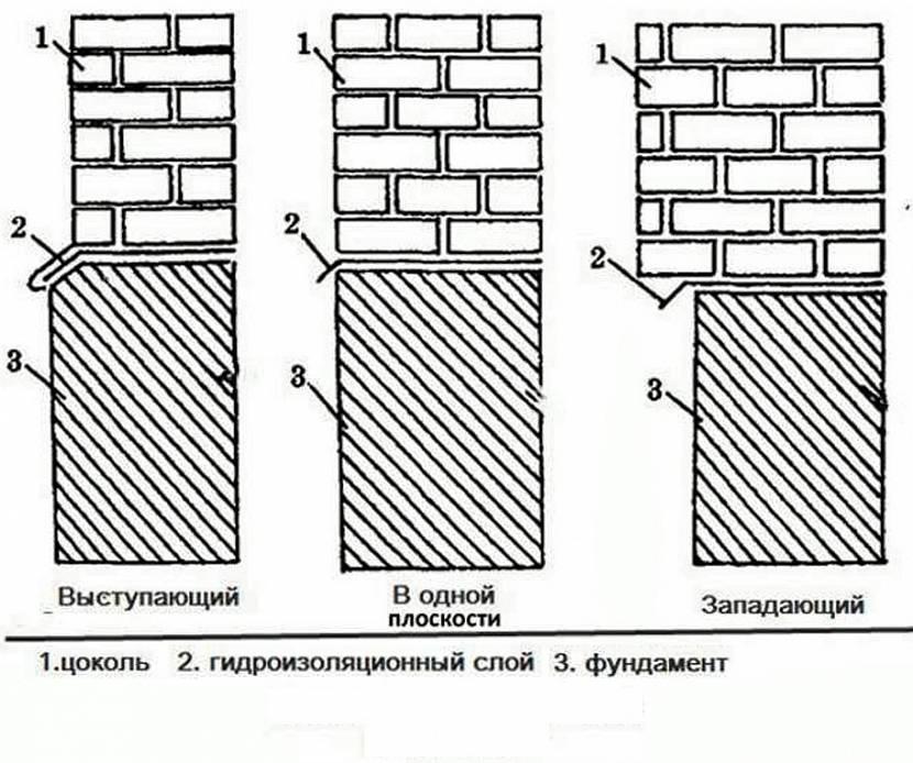 3 типа конструкции