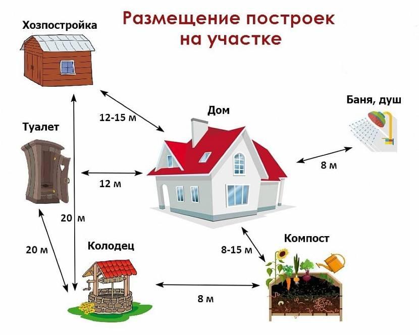 Схематическое расположение объектов на участке по отношении к жилому дому